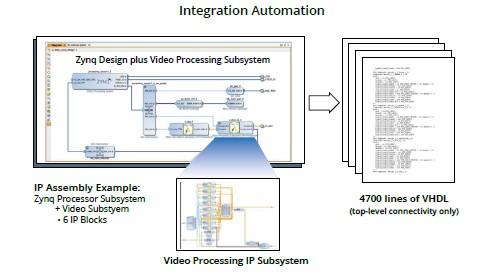 메인스트림 시스템 및 플랫폼 디자이너에게 획기적인 생산성